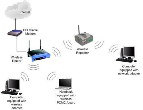 8 mẹo đơn giản để tăng tín hiệu sóng Wi-fi lên mức tối đa